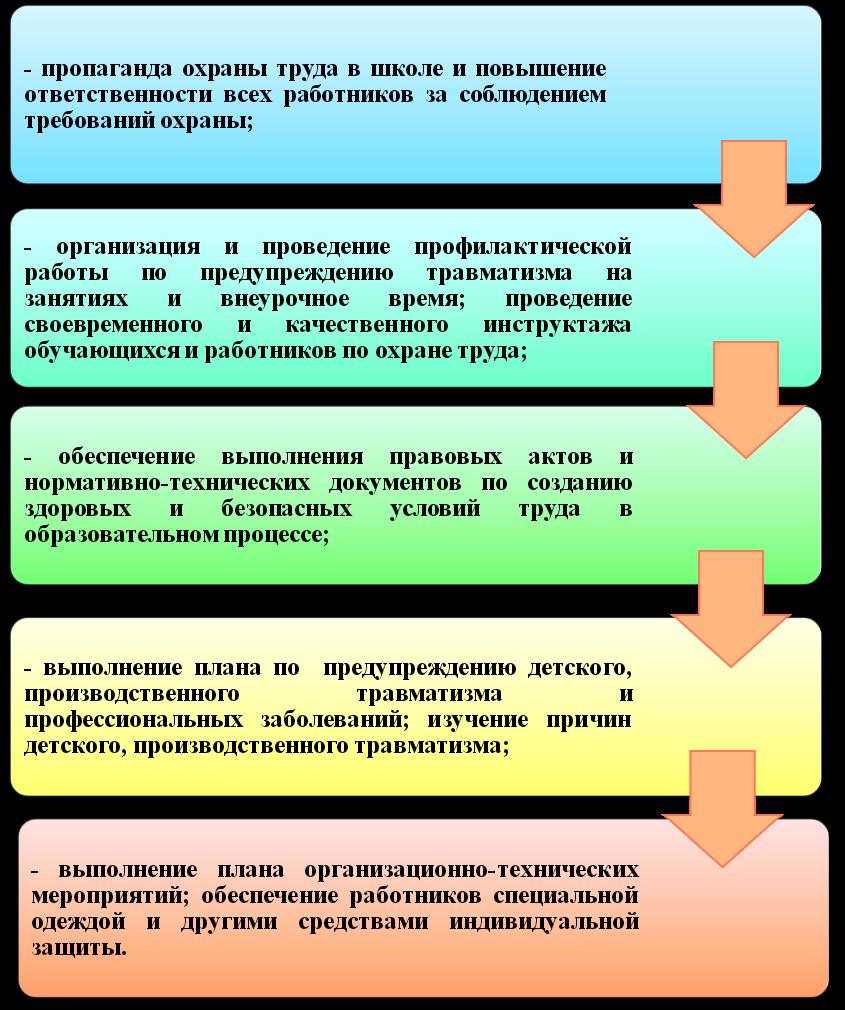 Инструкция По Охране Труда Зам. Директора По Учебной Работе - фото 11