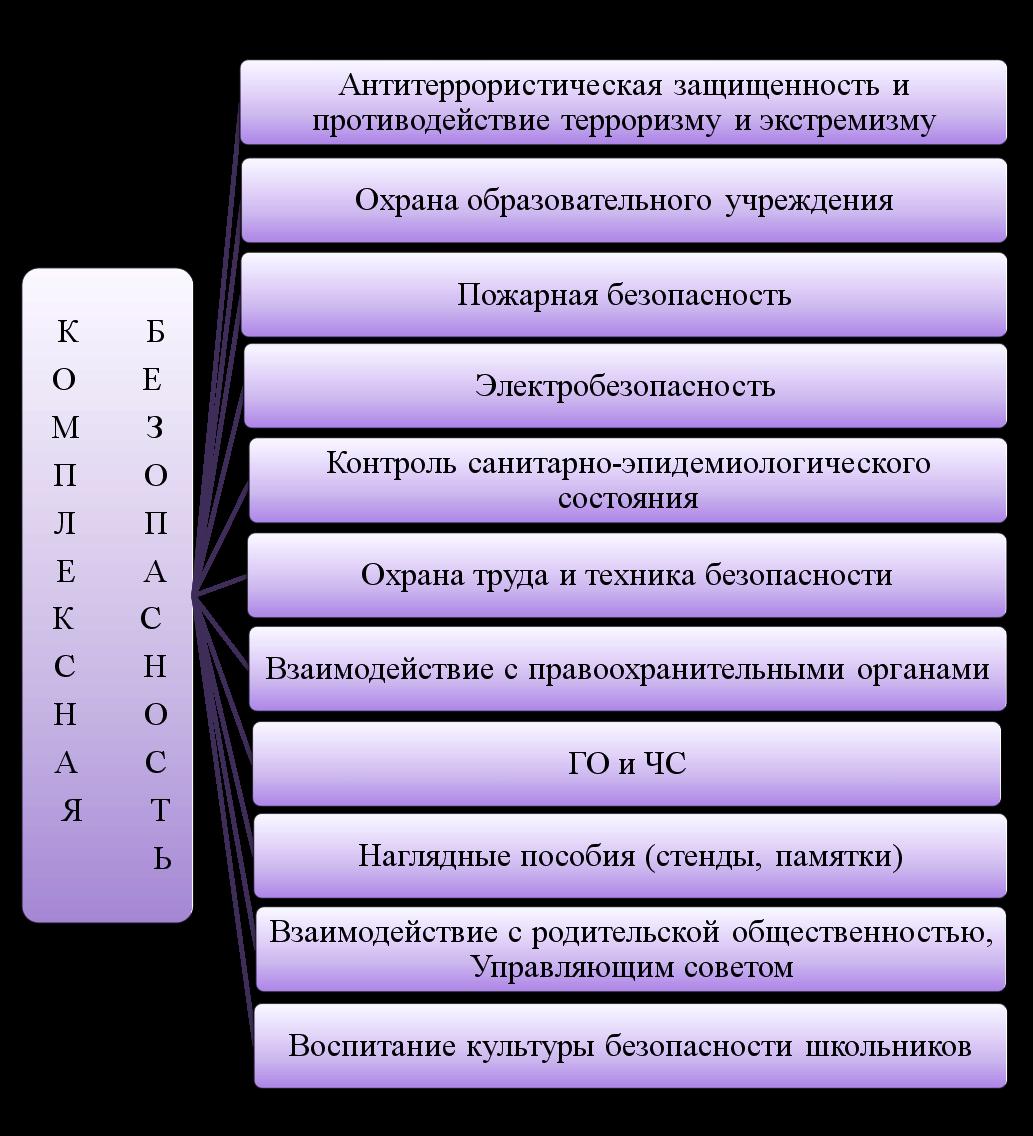 Схема комплексная безопасность оу